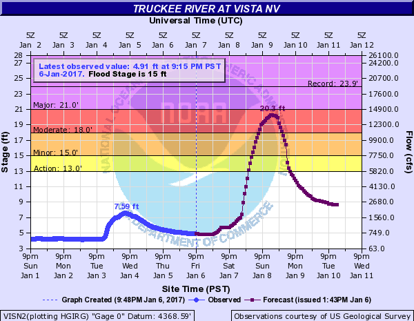 Truckee River Flood Stage Projections